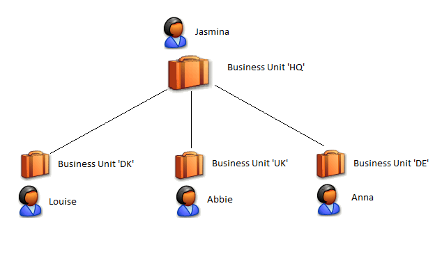 Business_Units